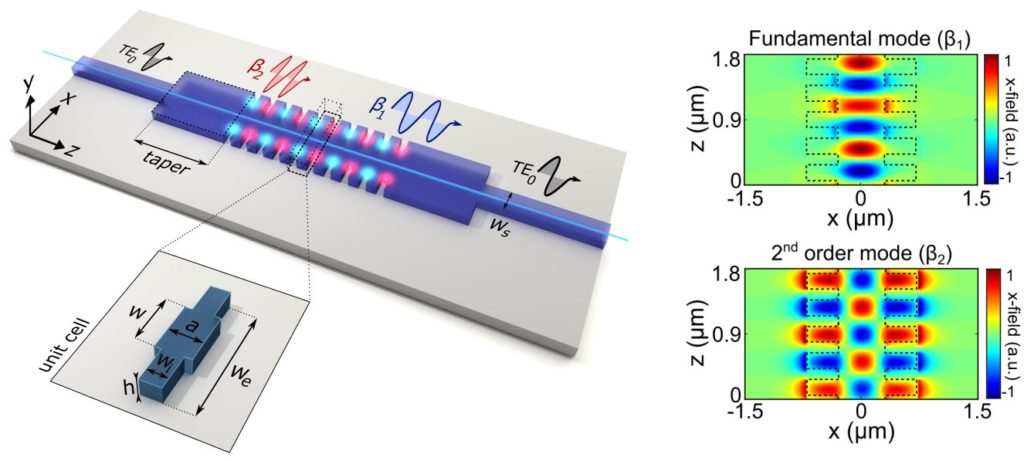 Novel slow light bimodal interferometer published in Light: Science and Applications